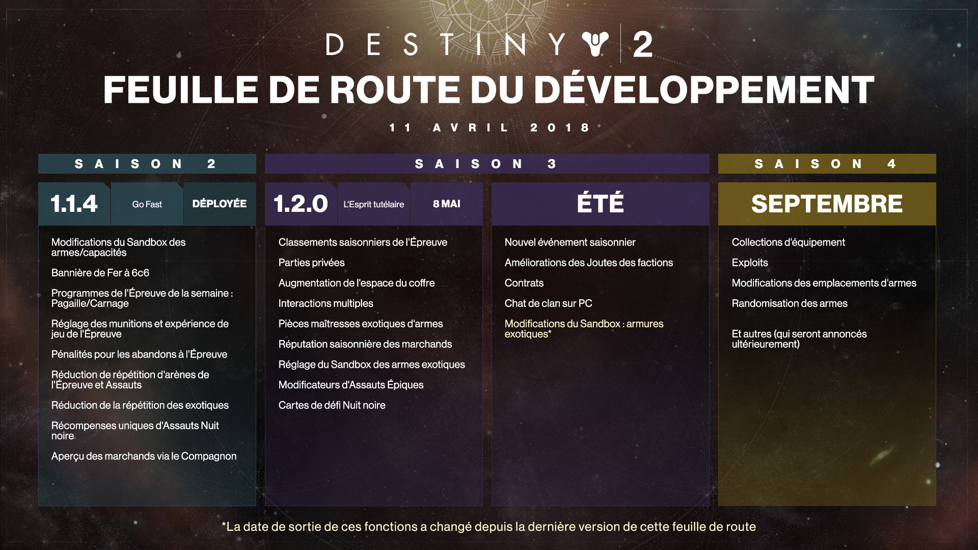 dev_roadmap_FR